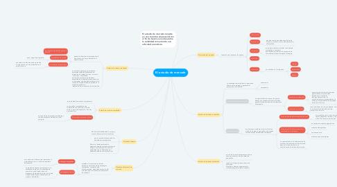 Mind Map: El estudio de mercado
