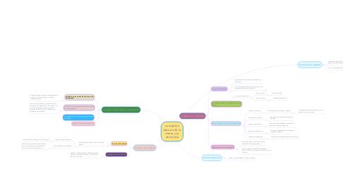 Mind Map: conceptos básicos de la oferta y la demanda