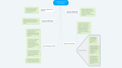 Mind Map: CERTIFICACION Y TITULACION