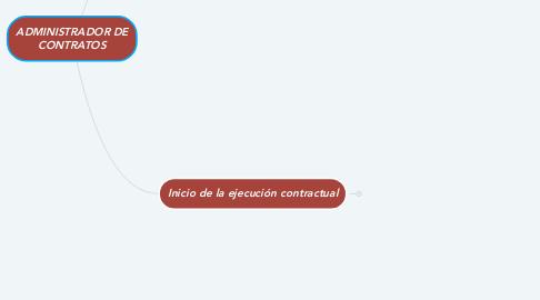 Mind Map: ADMINISTRADOR DE CONTRATOS