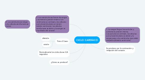 Mind Map: CICLO CARDÍACO