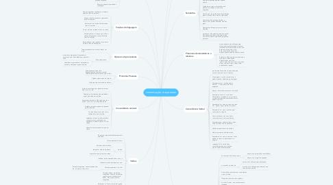 Mind Map: comunicação e expressão
