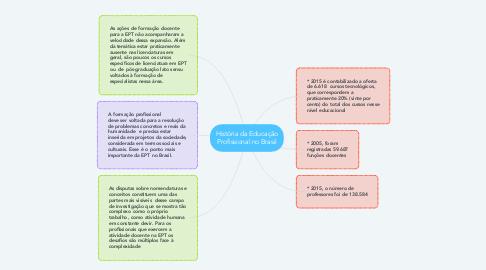 Mind Map: História da Educação Profissional no Brasil