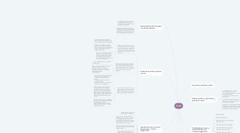 Mind Map: Tutela