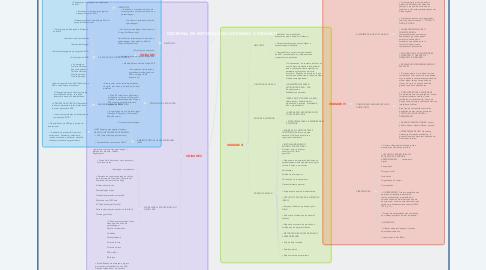 Mind Map: DISCIPLINA DE  METODOLOGIA DO ENSINO A DISTÂNCIA