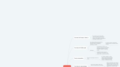 Mind Map: Contratos empresarias
