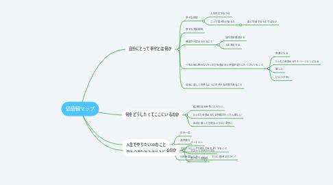 Mind Map: 価値観マップ