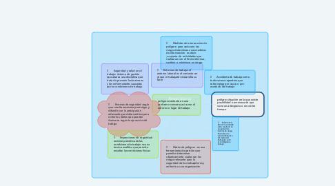 Mind Map: Riesgo laboral
