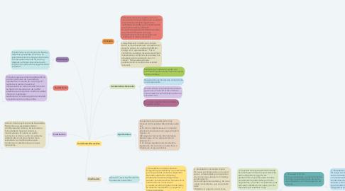 Mind Map: Sociedades Mercantiles.