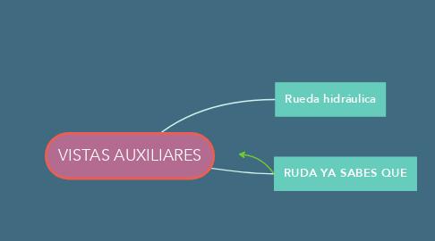Mind Map: VISTAS AUXILIARES