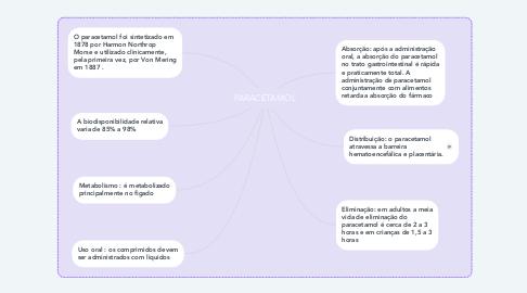 Mind Map: PARACETAMOL