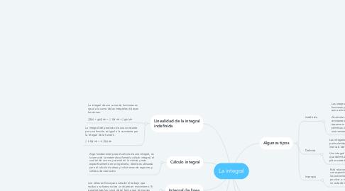 Mind Map: La integral
