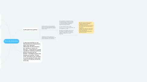 Mind Map: Ética de Aristóteles