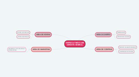 Mind Map: EMPRESA FINESTLINE GERENTE GENERAL