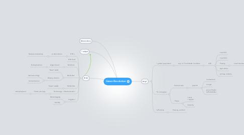 Mind Map: Green Revolution