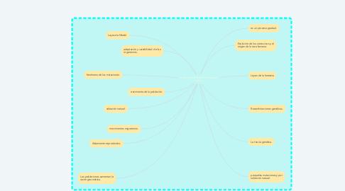 Mind Map: La teoría de la evolución  natural y sintética.