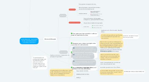 Mind Map: A APROPRIAÇÃO  DA ESCRITA COMO UM INSTRUMENTO CULTURAL COMPLEXO