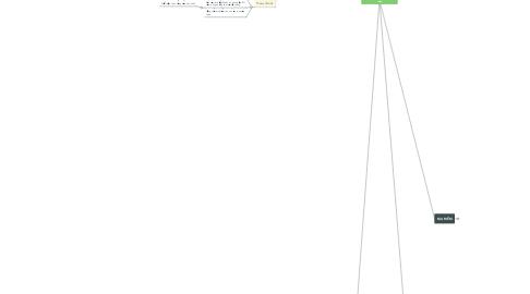Mind Map: KẾ HOẠCH XÂY DỰNG THƯƠNG HIỆU
