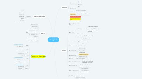 Mind Map: THẠCH YẾN LIÊN  HỆ