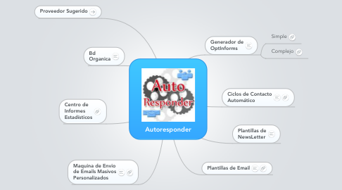 Mind Map: Autoresponder
