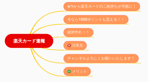 Mind Map: 楽天カード速報