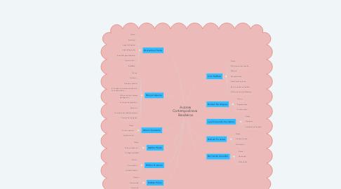 Mind Map: Literatura Contemporânea