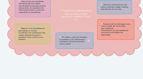 Mind Map: Experiencias Educativas en Casa de niñas y niños durante la pandemia Covid 19