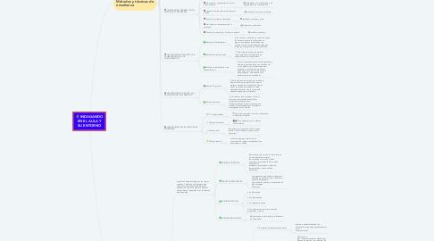 Mind Map: INDAGANDO EN EL AULA Y SU ENTORNO