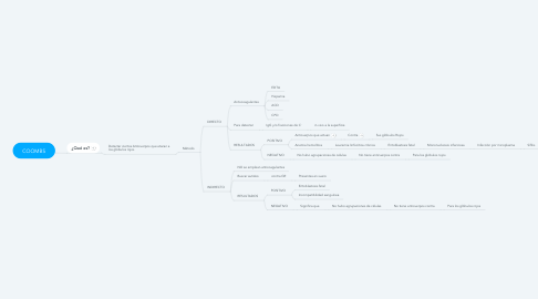 Mind Map: COOMBS