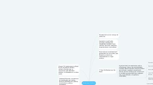 Mind Map: Modernismo No Brasil