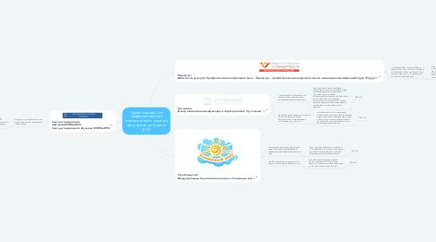 Mind Map: Курсы по развитию профессиональной компетентности педагога физической культуры в ДОУ