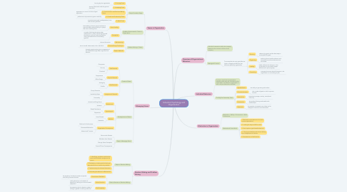 Mind Map: Industrial Psychology and Organisation
