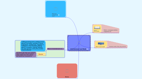 Mind Map: Entertainment and Media