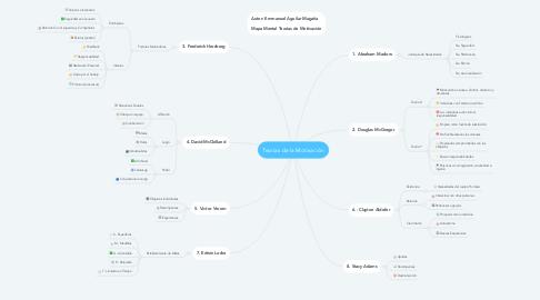Mind Map: Teorías de la Motivación