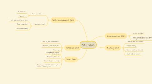Mind Map: ATL Skills