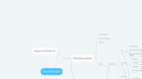 Mind Map: Digital Education
