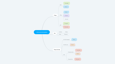 Mind Map: ORGANIGRAMMA