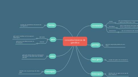 Mind Map: conceitos básicos da genética
