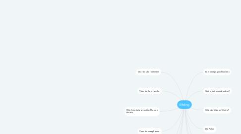 Mind Map: Efteling