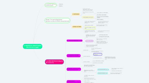 Mind Map: IL PERIODO DI ZARATHUSTRA (filosofia del meriggio)