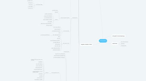 Mind Map: szövegértés