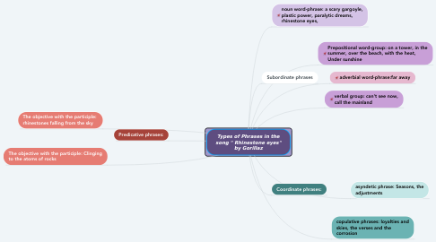 """Mind Map: Types of Phrases in the song """" Rhinestone eyes"""" by Gorillaz"""