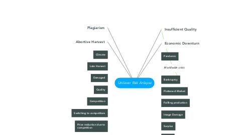 Mind Map: Unilever Risk Anlayse