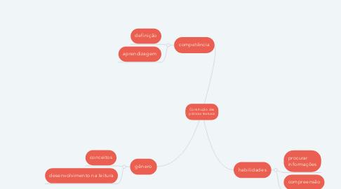 Mind Map: Construção das práticas textuais