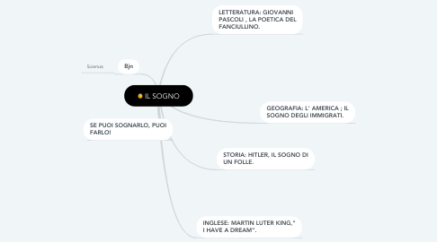 Mind Map: IL SOGNO
