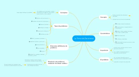 Mind Map: La Toma de Decisiones