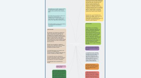 Mind Map: federalismo radicalismo y centralismo