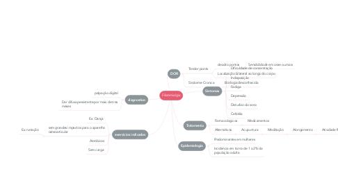 Mind Map: Fibromialgia