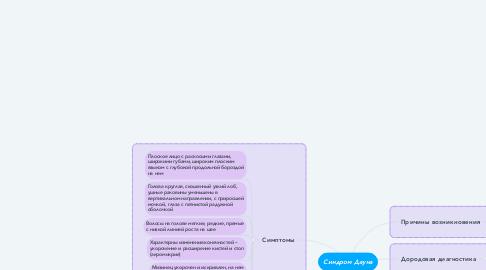 Mind Map: Синдром Дауна