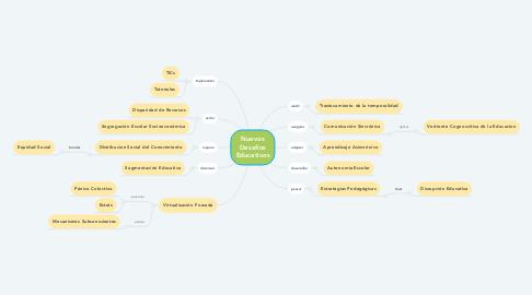 Mind Map: Nuevos Desafíos Educativos